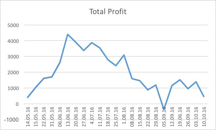 total-profit